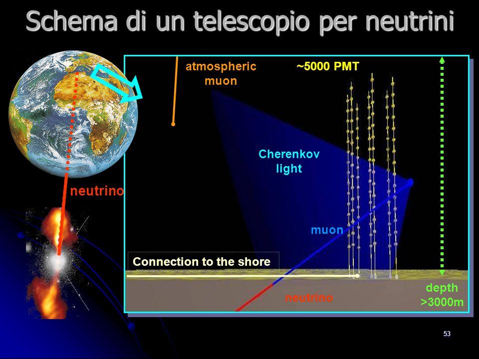 52 Protoni di alta energia: 50 Mpc neutrini sorgente Protoni di bassa energia: deflessi Fotoni di alta energia: 10 Mpc Lastronomia con RC o di alte energie ha dei limiti