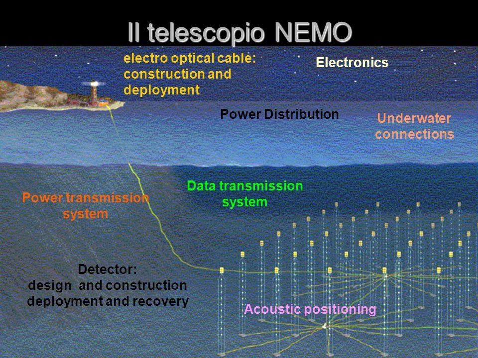 54 N X W interazione 43° Principio di rivelazione dei neutrini La luce viene rivelata dagli occhi elettronici e la traccia ricostruita Nel mare profondo (3000-4000 m) vengono disposti degli occhi elettronici capaci di vedere la luce emessa dal passaggio di particelle cariche
