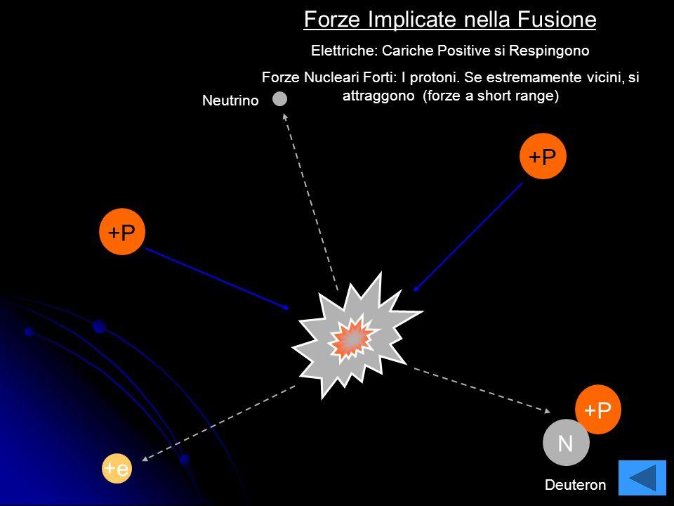 77 +P N N N NN N H1H1 H2H2 H3H3 He 3 He 4 Deuterio Tritium Nuclei di Idrogeno Protone Nucleo di Idrogeno Nuclei di Elio I protagonisti: