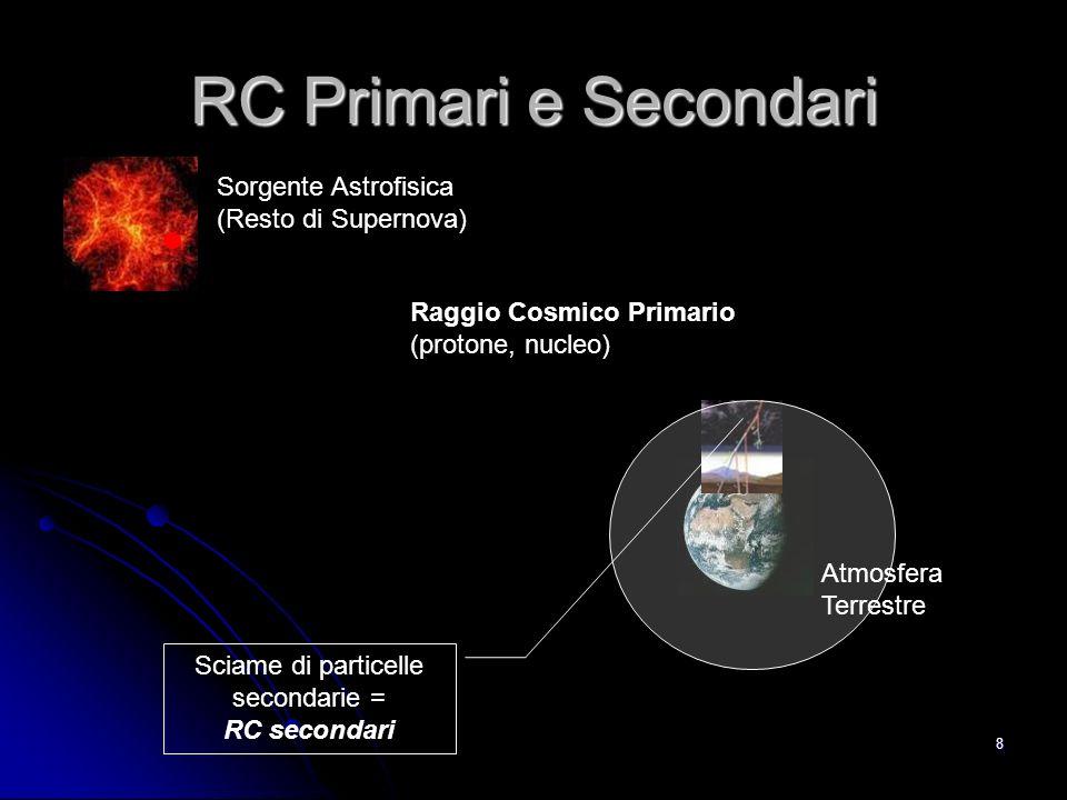 8 RC Primari e Secondari Sorgente Astrofisica (Resto di Supernova) Raggio Cosmico Primario (protone, nucleo) Sciame di particelle secondarie = RC secondari Atmosfera Terrestre