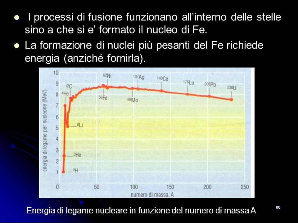 79 Proton Electron Protons Positron Deuteron Neutrino Helium-3 Helium-4 1 2 3 4 6 5 Catena Protone-Protone Radiazione!