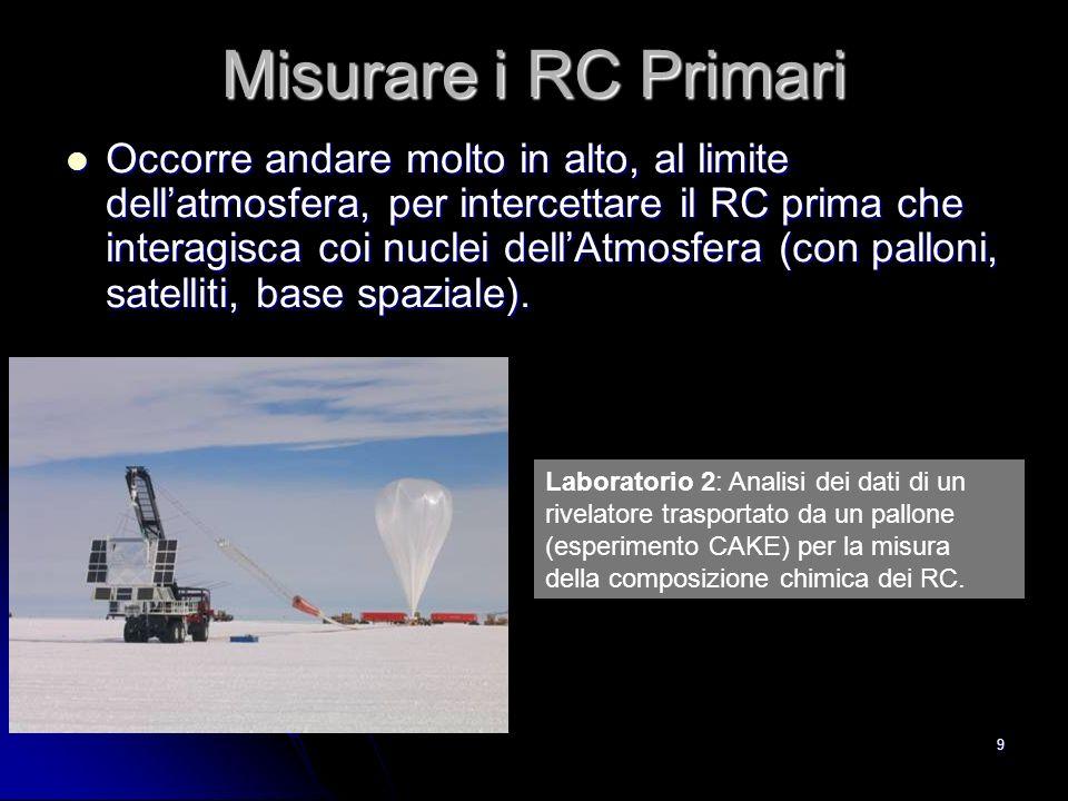 39 Raggi cosmici Secondari Luomo si è adattato alla presenza di RCS.