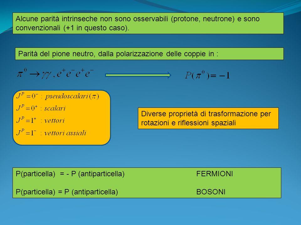 Alcune parità intrinseche non sono osservabili (protone, neutrone) e sono convenzionali (+1 in questo caso). Parità del pione neutro, dalla polarizzaz