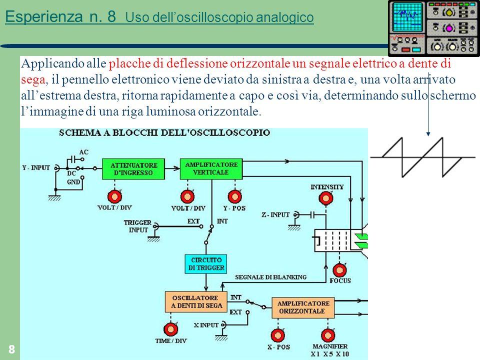 8 Esperienza n. 8 Uso delloscilloscopio analogico Applicando alle placche di deflessione orizzontale un segnale elettrico a dente di sega, il pennello