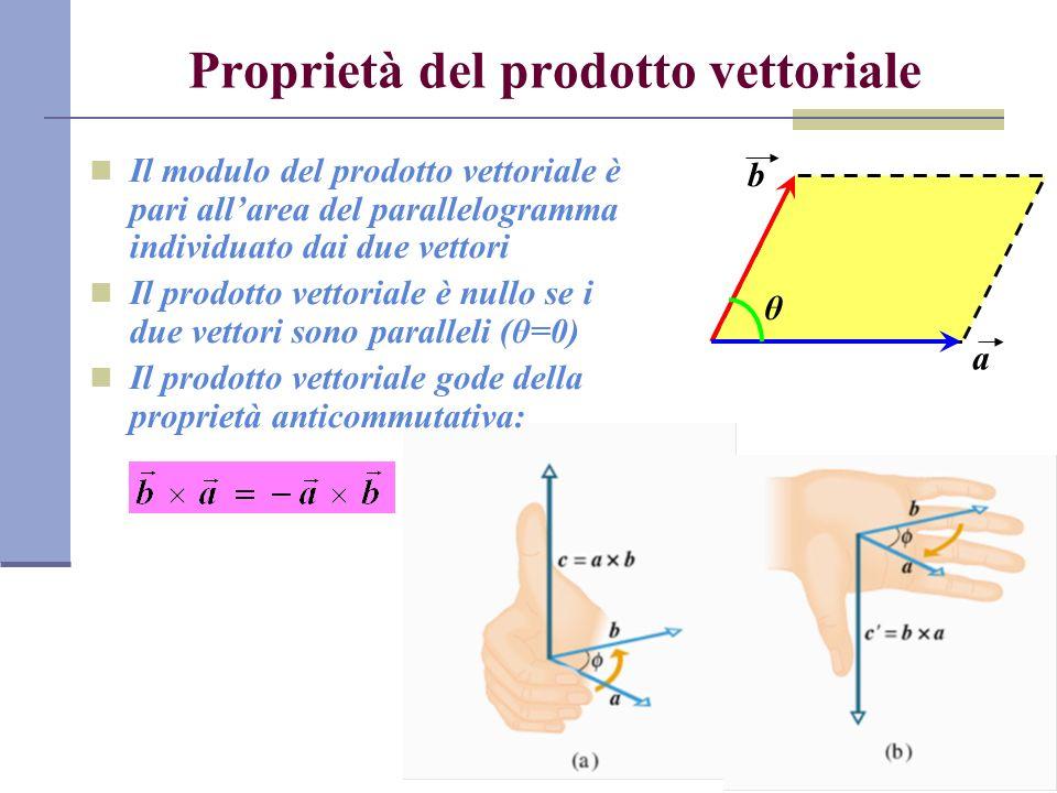 Proprietà del prodotto vettoriale Il modulo del prodotto vettoriale è pari allarea del parallelogramma individuato dai due vettori Il prodotto vettori