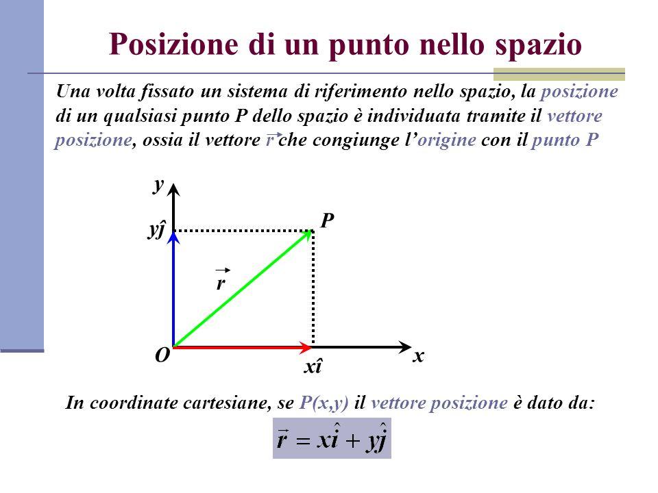 Posizione di un punto nello spazio Una volta fissato un sistema di riferimento nello spazio, la posizione di un qualsiasi punto P dello spazio è indiv