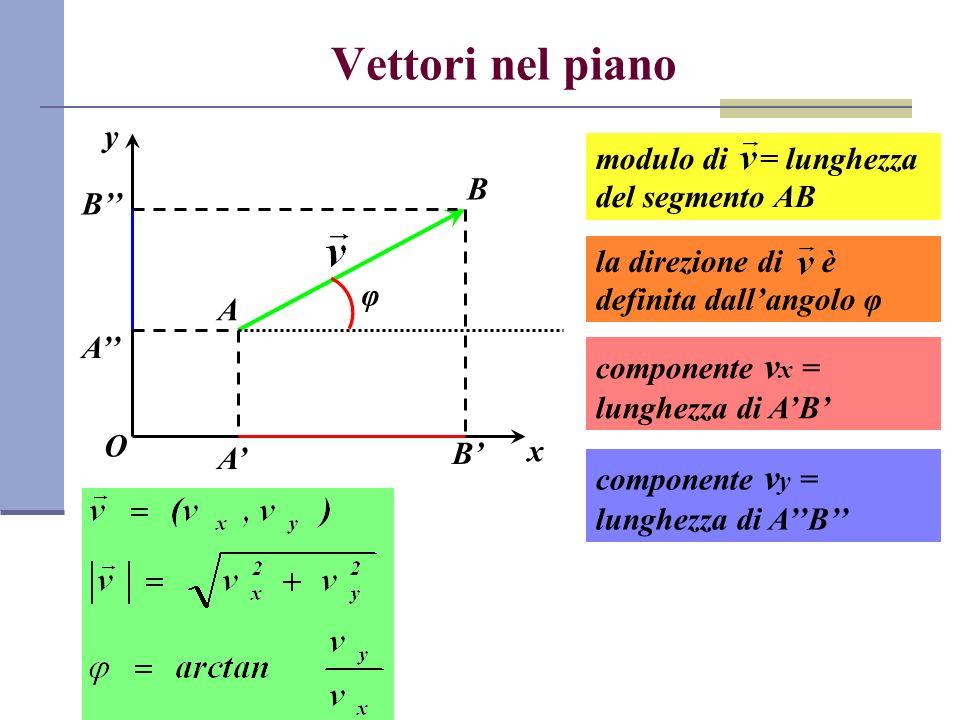 Prodotto vettoriale Dati due vettori a e b, il prodotto vettoriale c = a × b è un vettore che gode delle proprietà seguenti: il modulo di c è dato da absinθ, dove θ è langolo minore di 180° compreso tra a e b la direzione di c è perpendicolare al piano individuato da a e b il verso di c è calcolato applicando la regola della mano destra a b c θ
