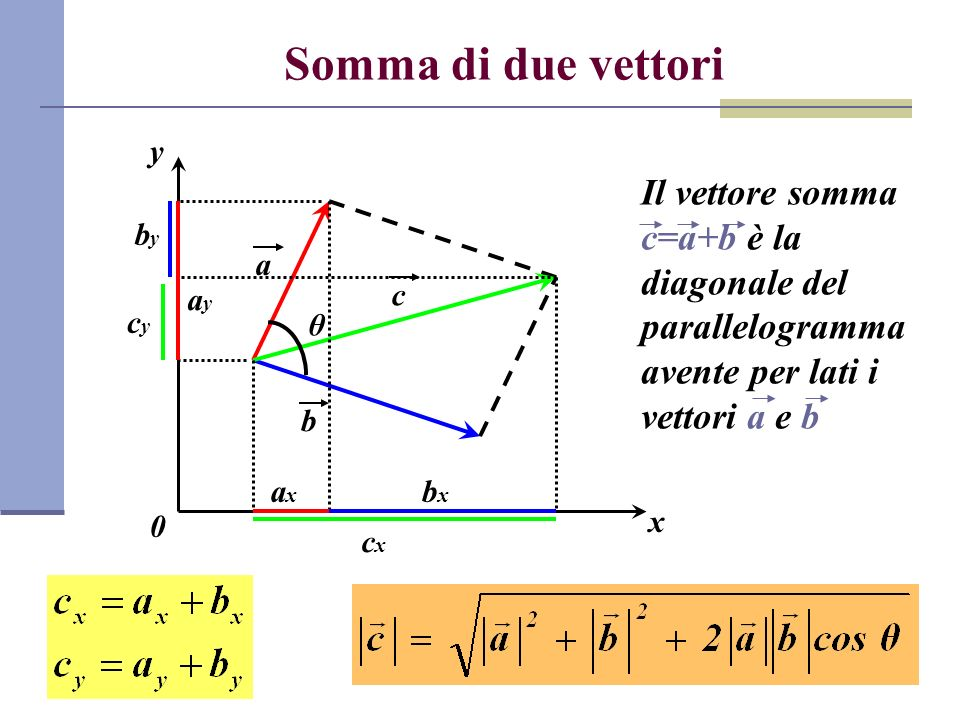 Somma di due vettori x y 0 a b c Il vettore somma c=a+b è la diagonale del parallelogramma avente per lati i vettori a e b cxcx cycy θ axax bxbx ayay