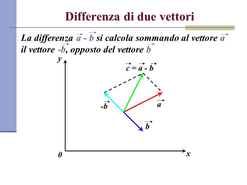 Posizione di un punto nello spazio Una volta fissato un sistema di riferimento nello spazio, la posizione di un qualsiasi punto P dello spazio è individuata tramite il vettore posizione, ossia il vettore r che congiunge lorigine con il punto P x O y P r xîxî yĵyĵ In coordinate cartesiane, se P(x,y) il vettore posizione è dato da: