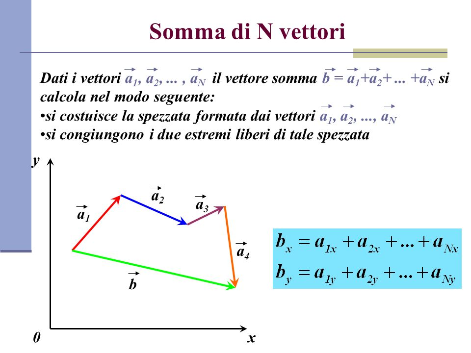 Somma di N vettori Dati i vettori a 1, a 2,..., a N il vettore somma b = a 1 +a 2 +... +a N si calcola nel modo seguente: si costuisce la spezzata for