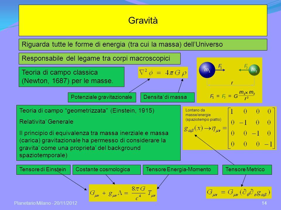 Planetario Milano - 20/11/2012 14 Gravità Responsabile del legame tra corpi macroscopici Potenziale gravitazionaleDensita di massa Tensore di Einstein
