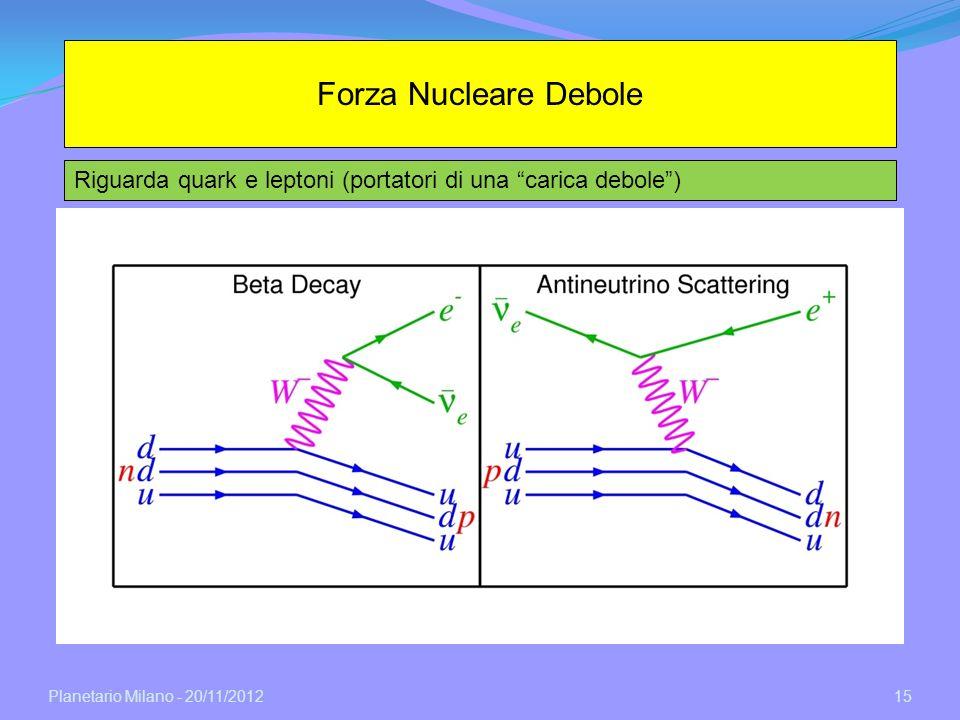 Planetario Milano - 20/11/2012 15 Forza Nucleare Debole Riguarda quark e leptoni (portatori di una carica debole) Di norma il processo Debole e trascu