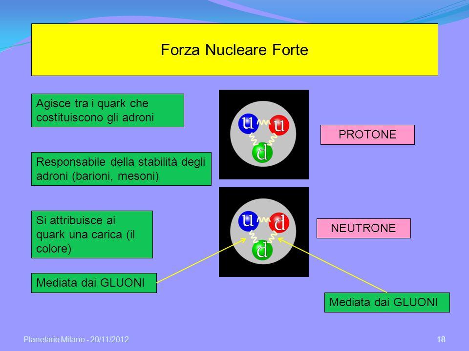 Planetario Milano - 20/11/2012 18 Forza Nucleare Forte Agisce tra i quark che costituiscono gli adroni Responsabile della stabilità degli adroni (bari