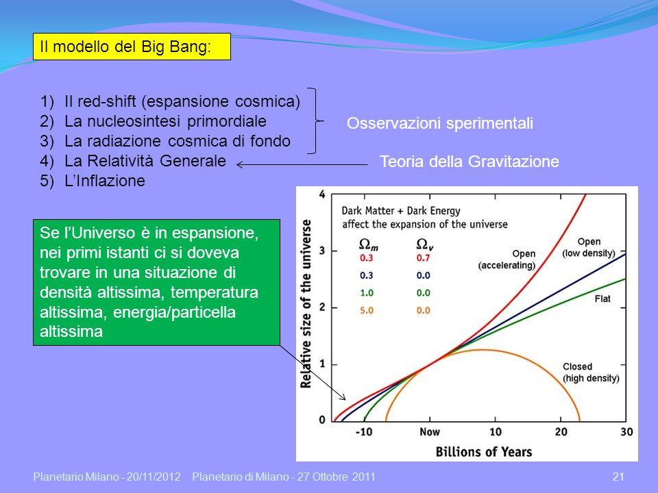 Planetario Milano - 20/11/2012 21 Planetario di Milano - 27 Ottobre 201121 Il modello del Big Bang: 1)Il red-shift (espansione cosmica) 2)La nucleosin