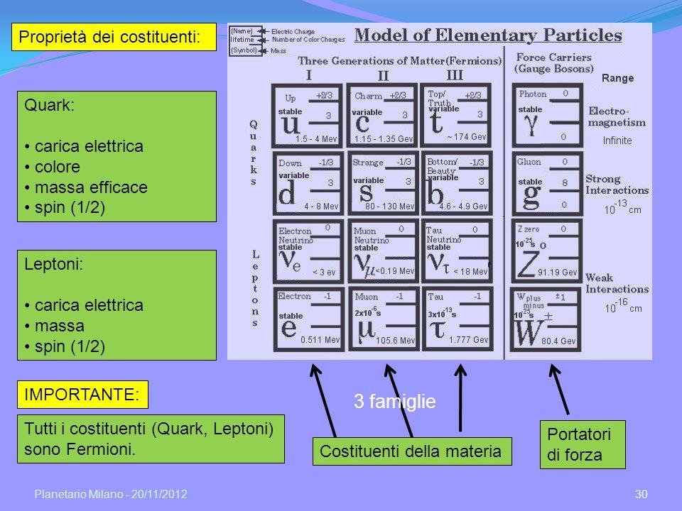 Planetario Milano - 20/11/2012 30 Portatori di forza Costituenti della materia 3 famiglie Proprietà dei costituenti: Quark: carica elettrica colore ma