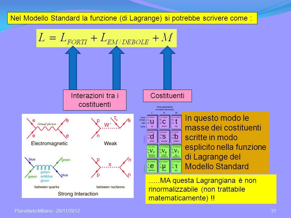 Planetario Milano - 20/11/2012 31 Nel Modello Standard la funzione (di Lagrange) si potrebbe scrivere come : CostituentiInterazioni tra i costituenti