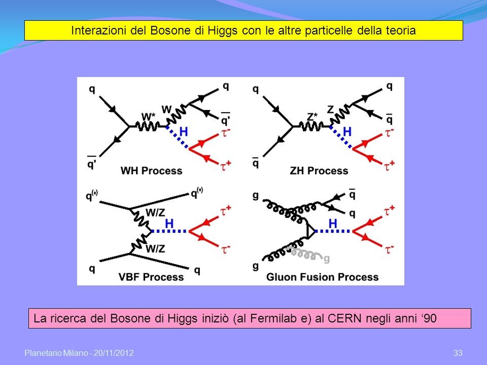 Planetario Milano - 20/11/2012 33 Interazioni del Bosone di Higgs con le altre particelle della teoria La ricerca del Bosone di Higgs iniziò (al Fermi