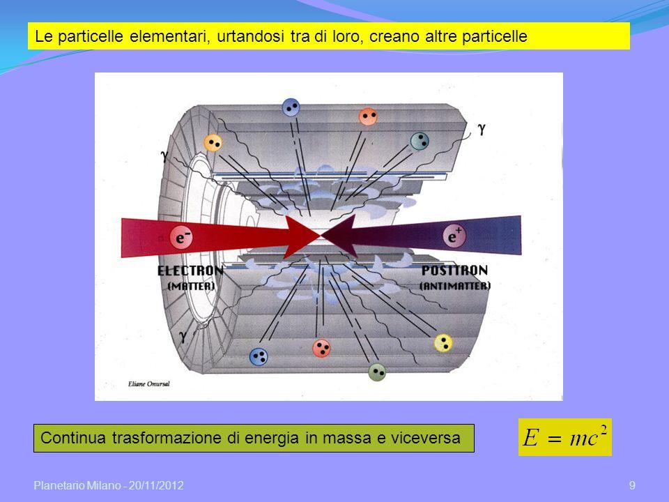 Planetario Milano - 20/11/2012 9 Le particelle elementari, urtandosi tra di loro, creano altre particelle Continua trasformazione di energia in massa