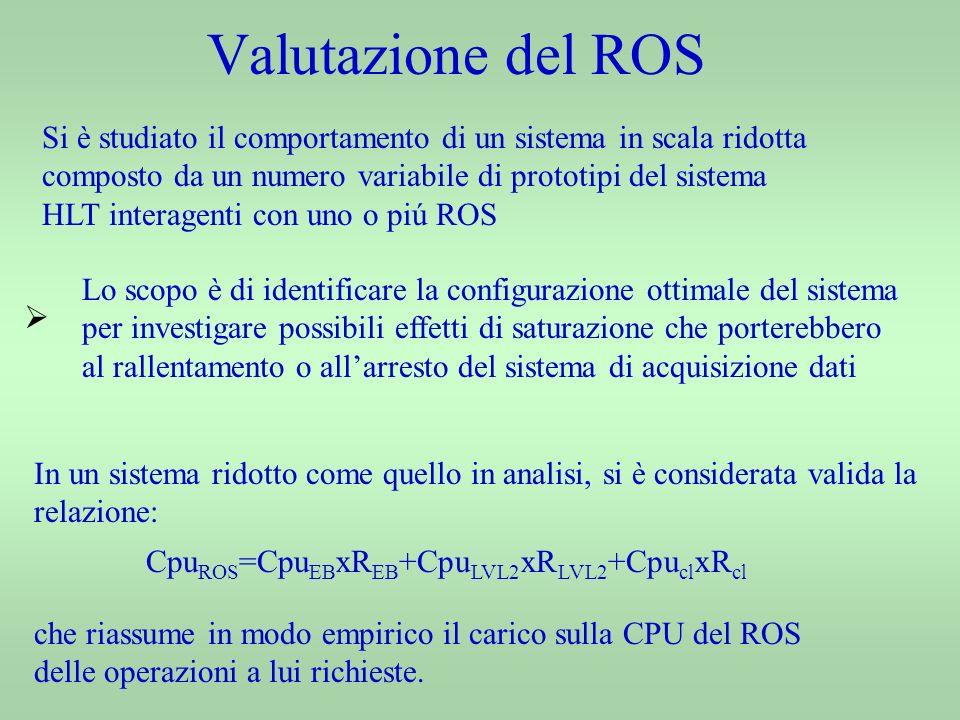 Valutazione del ROS Lo scopo è di identificare la configurazione ottimale del sistema per investigare possibili effetti di saturazione che porterebbero al rallentamento o allarresto del sistema di acquisizione dati Si è studiato il comportamento di un sistema in scala ridotta composto da un numero variabile di prototipi del sistema HLT interagenti con uno o piú ROS In un sistema ridotto come quello in analisi, si è considerata valida la relazione: che riassume in modo empirico il carico sulla CPU del ROS delle operazioni a lui richieste.