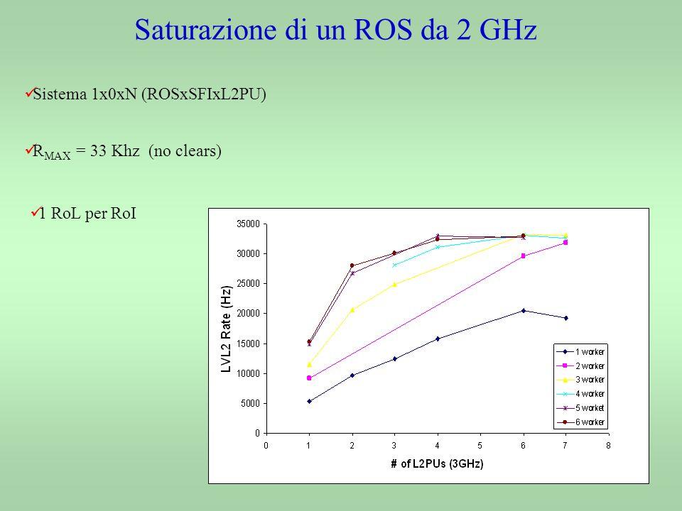 Saturazione di un ROS da 2 GHz Sistema 1x0xN (ROSxSFIxL2PU) R MAX = 33 Khz (no clears) 1 RoL per RoI