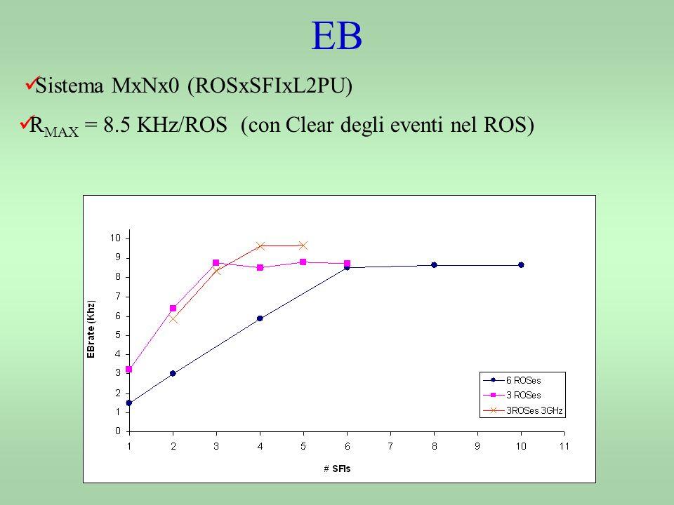 EB Sistema MxNx0 (ROSxSFIxL2PU) R MAX = 8.5 KHz/ROS (con Clear degli eventi nel ROS)