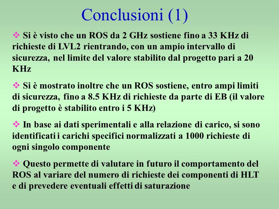 Conclusioni (1) Si è visto che un ROS da 2 GHz sostiene fino a 33 KHz di richieste di LVL2 rientrando, con un ampio intervallo di sicurezza, nel limite del valore stabilito dal progetto pari a 20 KHz Si è mostrato inoltre che un ROS sostiene, entro ampi limiti di sicurezza, fino a 8.5 KHz di richieste da parte di EB (il valore di progetto è stabilito entro i 5 KHz) In base ai dati sperimentali e alla relazione di carico, si sono identificati i carichi specifici normalizzati a 1000 richieste di ogni singolo componente Questo permette di valutare in futuro il comportamento del ROS al variare del numero di richieste dei componenti di HLT e di prevedere eventuali effetti di saturazione