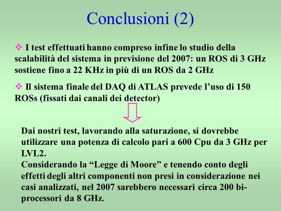 Conclusioni (2) I test effettuati hanno compreso infine lo studio della scalabilità del sistema in previsione del 2007: un ROS di 3 GHz sostiene fino a 22 KHz in più di un ROS da 2 GHz Il sistema finale del DAQ di ATLAS prevede luso di 150 ROSs (fissati dai canali dei detector) Dai nostri test, lavorando alla saturazione, si dovrebbe utilizzare una potenza di calcolo pari a 600 Cpu da 3 GHz per LVL2.