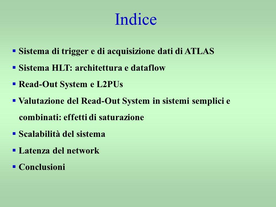 Indice Sistema di trigger e di acquisizione dati di ATLAS Sistema HLT: architettura e dataflow Read-Out System e L2PUs Valutazione del Read-Out System in sistemi semplici e combinati: effetti di saturazione Scalabilità del sistema Latenza del network Conclusioni