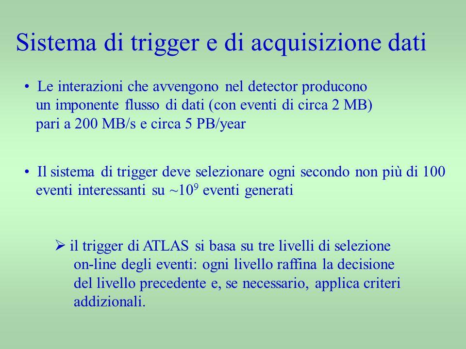 Le interazioni che avvengono nel detector producono un imponente flusso di dati (con eventi di circa 2 MB) pari a 200 MB/s e circa 5 PB/year Il sistema di trigger deve selezionare ogni secondo non più di 100 eventi interessanti su ~10 9 eventi generati il trigger di ATLAS si basa su tre livelli di selezione on-line degli eventi: ogni livello raffina la decisione del livello precedente e, se necessario, applica criteri addizionali.