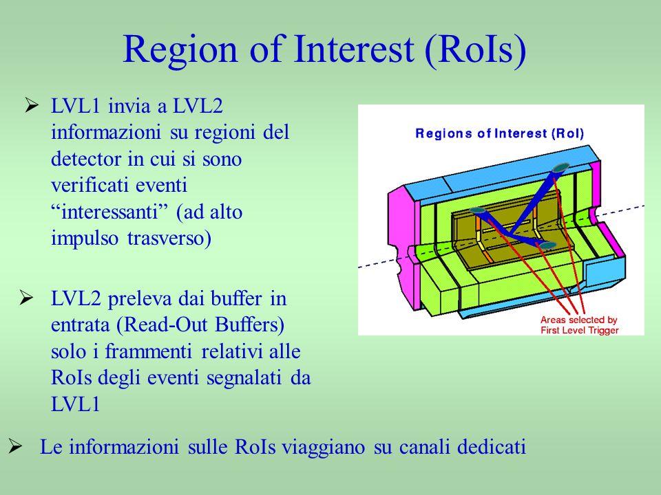 Latenza del network R (LVL2)max = 33 KHz t LVL2 = 30.3 μs R (EB)max = 8.5 KHz t EB = 0.114 μs t EB = t rec + 12t f t LVL2 = t rec + t f t rec = 22.7 μs t f = 7.6 μs Il parametro che più influenza il tempo impiegato per portare a termine una richiesta sia di LVL2 che di EB è quello che dipende maggiormente dalla latenza del sistema e non in modo rilevante dalla velocità del ROS
