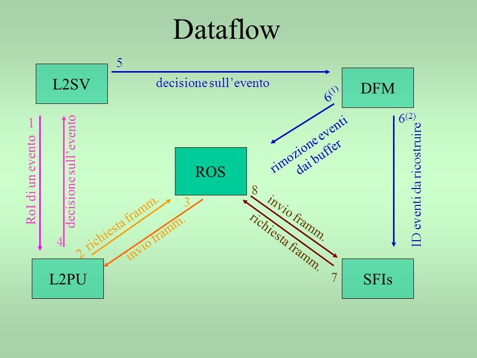 Dataflow ROS DFM SFIsL2PU L2SV 1 2 3 4 5 6 (1) 6 (2) RoI di un evento richiesta framm.