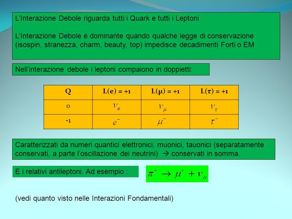 LInterazione Debole riguarda tutti i Quark e tutti i Leptoni LInterazione Debole è dominante quando qualche legge di conservazione (isospin, stranezza