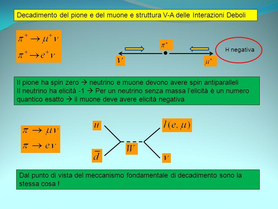 Decadimento del pione e del muone e struttura V-A delle Interazioni Deboli Il pione ha spin zero neutrino e muone devono avere spin antiparalleli Il n