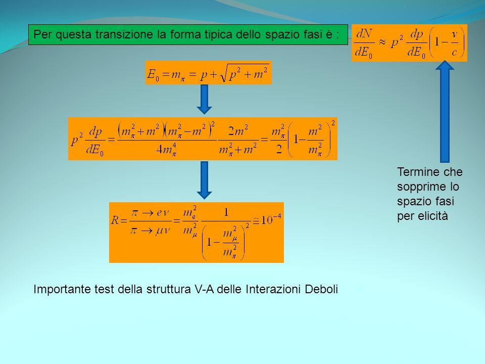 Per questa transizione la forma tipica dello spazio fasi è : Importante test della struttura V-A delle Interazioni Deboli Termine che sopprime lo spaz