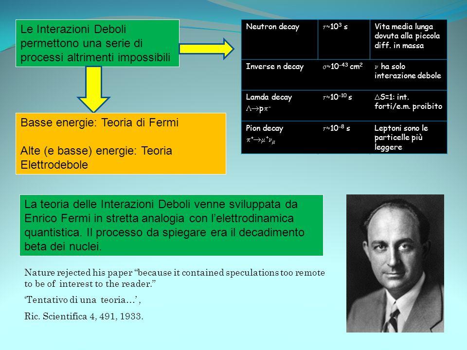 La Teoria di Fermi del decadimento beta Livello fondamentale (dei costituenti) Il tasso di decadimento (transizioni per unità di tempo) sarà: Integrazione su angoli e su spin Energia nello stato finale