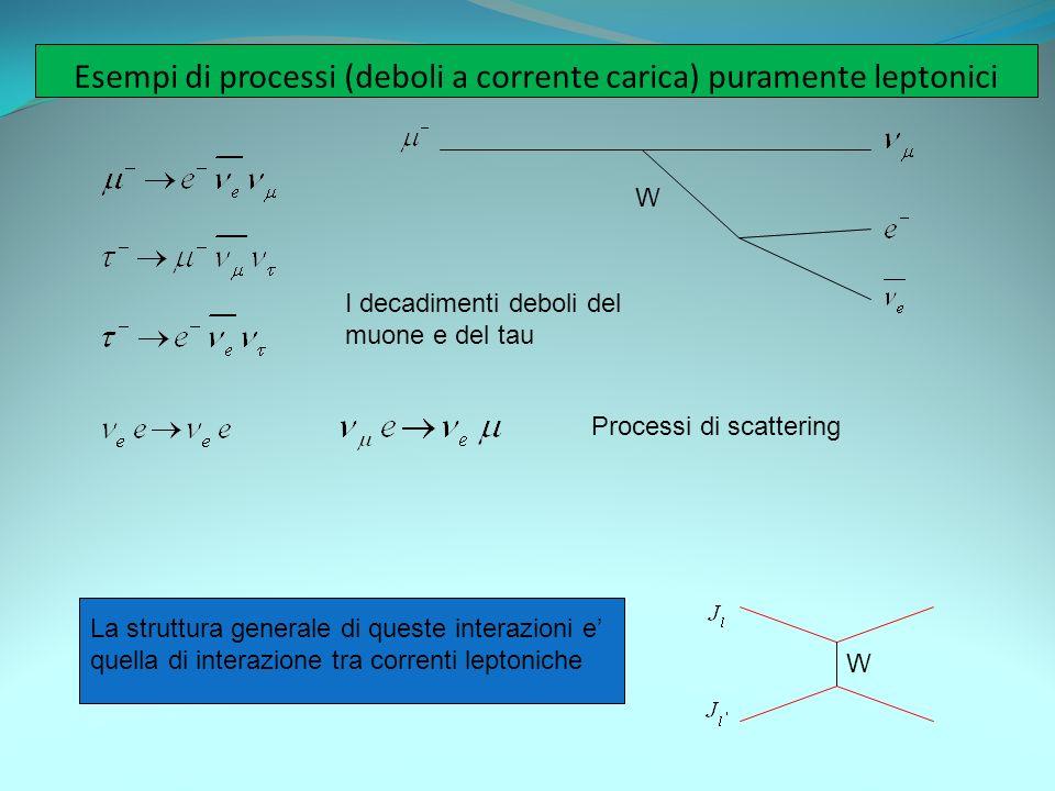 Esempi di processi (deboli a corrente carica) puramente leptonici W La struttura generale di queste interazioni e quella di interazione tra correnti l