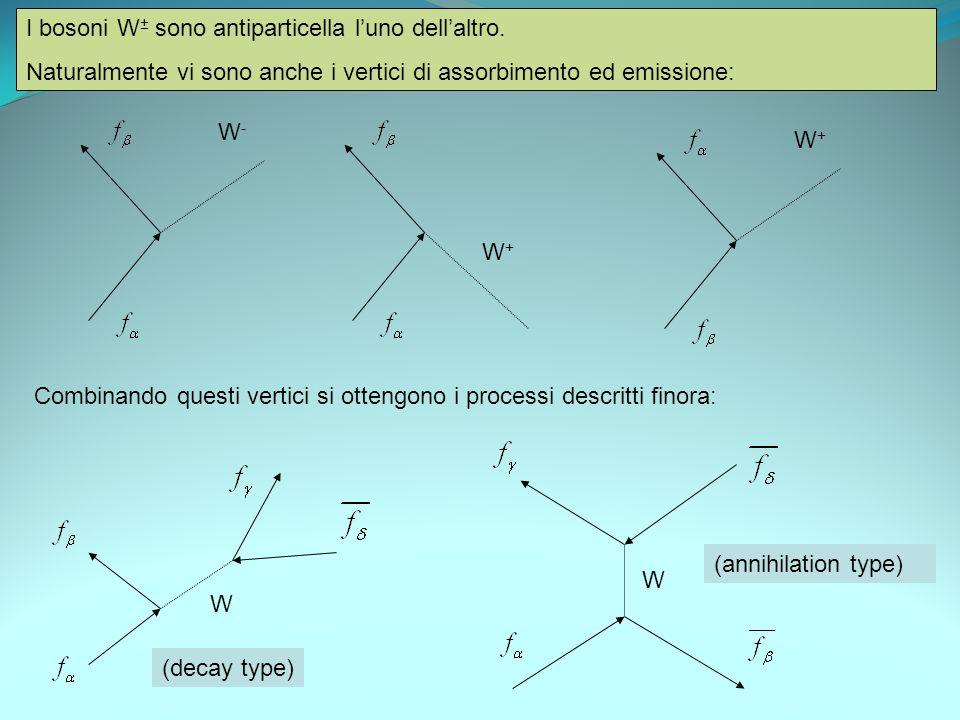 I bosoni W ± sono antiparticella luno dellaltro. Naturalmente vi sono anche i vertici di assorbimento ed emissione: W-W- W+W+ W+W+ Combinando questi v