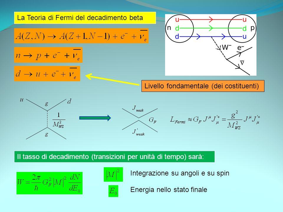 La Teoria di Fermi del decadimento beta Livello fondamentale (dei costituenti) Il tasso di decadimento (transizioni per unità di tempo) sarà: Integraz
