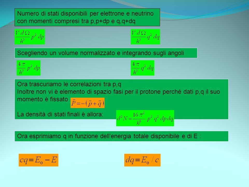Numero di stati disponibili per elettrone e neutrino con momenti compresi tra p,p+dp e q,q+dq Scegliendo un volume normalizzato e integrando sugli ang