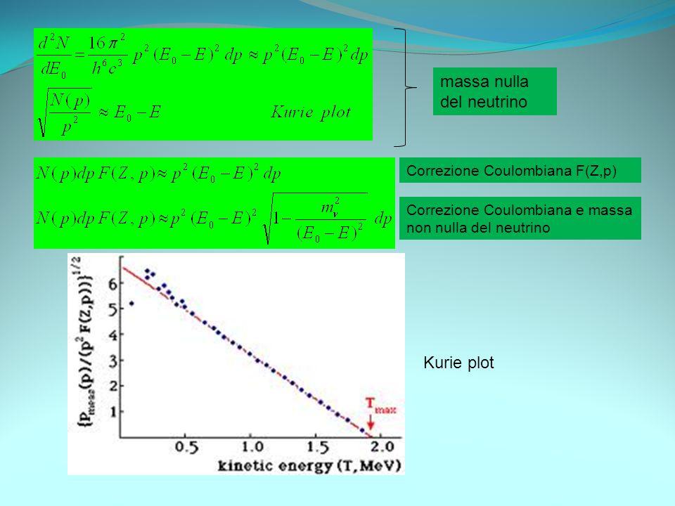 massa nulla del neutrino Correzione Coulombiana F(Z,p) Correzione Coulombiana e massa non nulla del neutrino Kurie plot