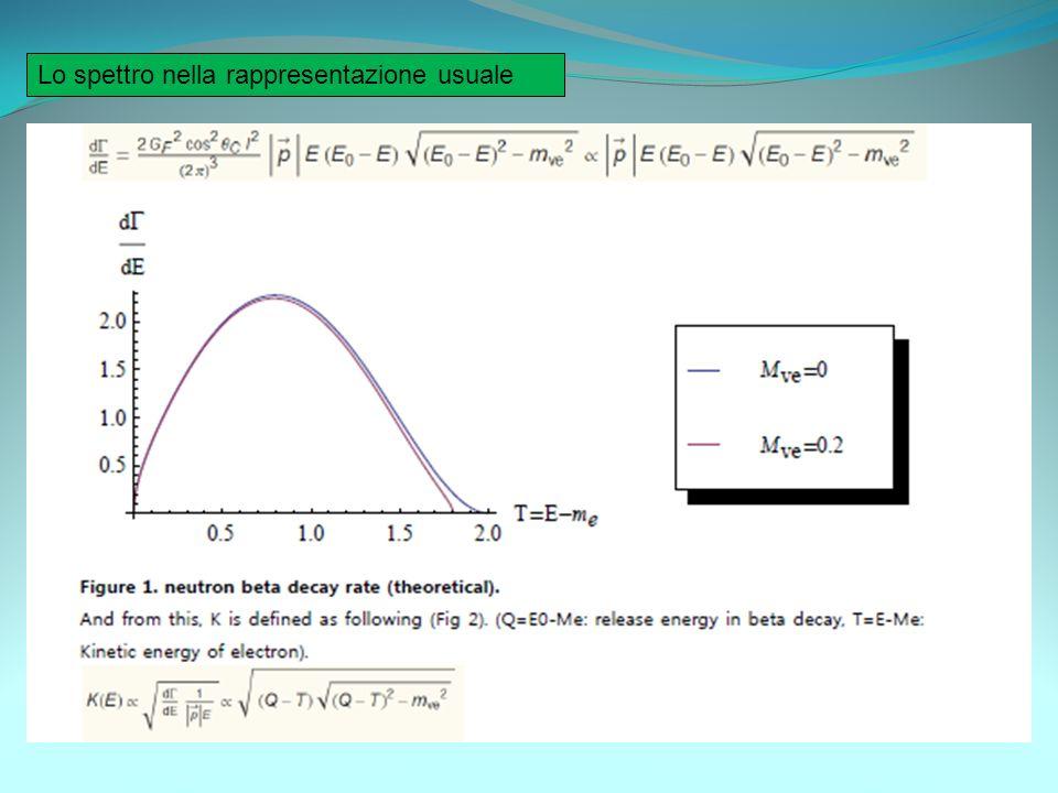 Con una massa di questo tipo per il W ci aspettiamo un range di interazione: La massa del W e invece di circa 80 GeV.