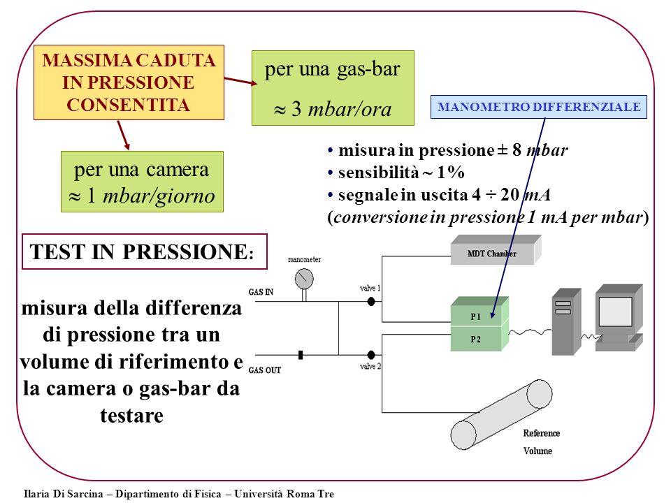 Ilaria Di Sarcina – Dipartimento di Fisica – Università Roma Tre I segnali del manometro e delle sonde di temperatura registrati su file e analizzati per monitorare la risposta del manometro nel tempo inviati ad una scheda di acquisizione e letti con un programma LabVIEW