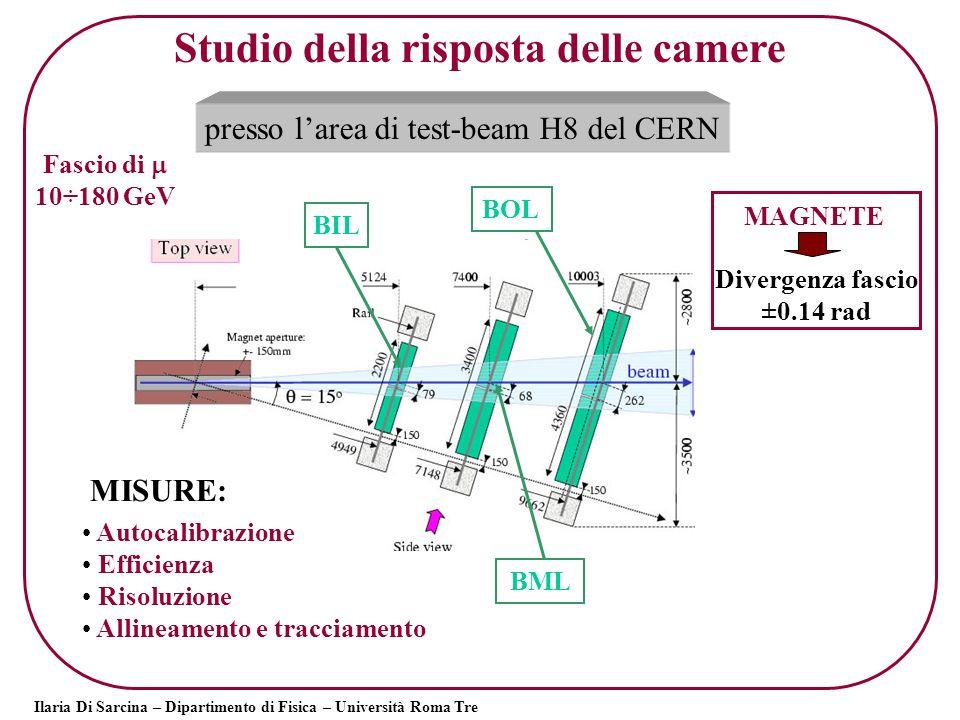 Ilaria Di Sarcina – Dipartimento di Fisica – Università Roma Tre Prima analisi dei dati di H8: Studio degli spettri dei tempi per i diversi tipi di camere calcolo della relazione spazio-tempo distribuzione dei residui differenza delle relazioni r-t di due multilayer