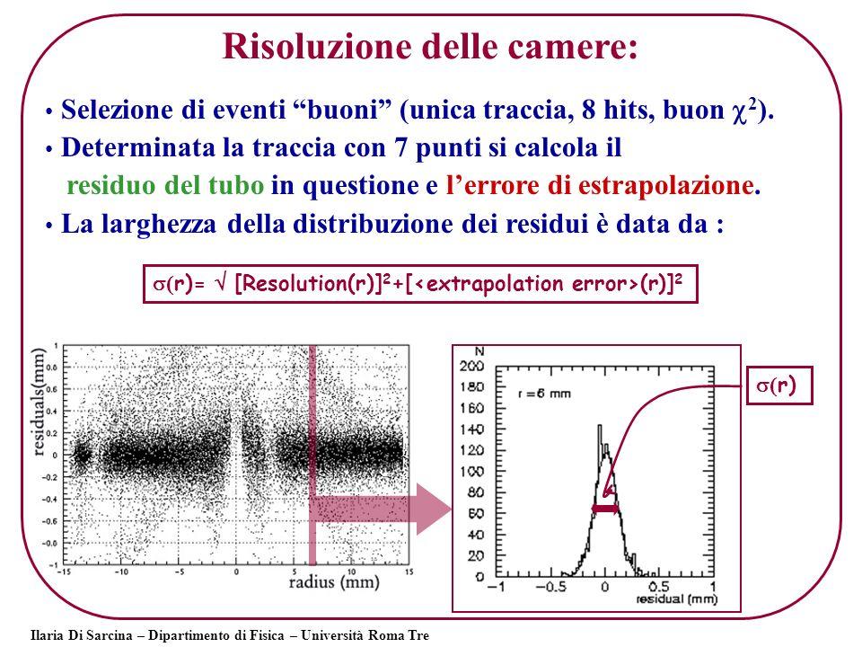 Ilaria Di Sarcina – Dipartimento di Fisica – Università Roma Tre r)= [Resolution(r)] 2 +[ (r)] 2