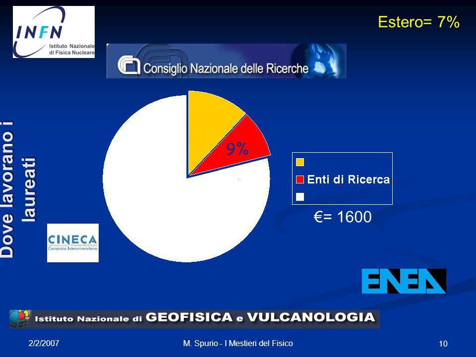 2/2/2007 M. Spurio - I Mestieri del Fisico 10 9% Estero= 7% = 1600 Dove lavorano i laureati