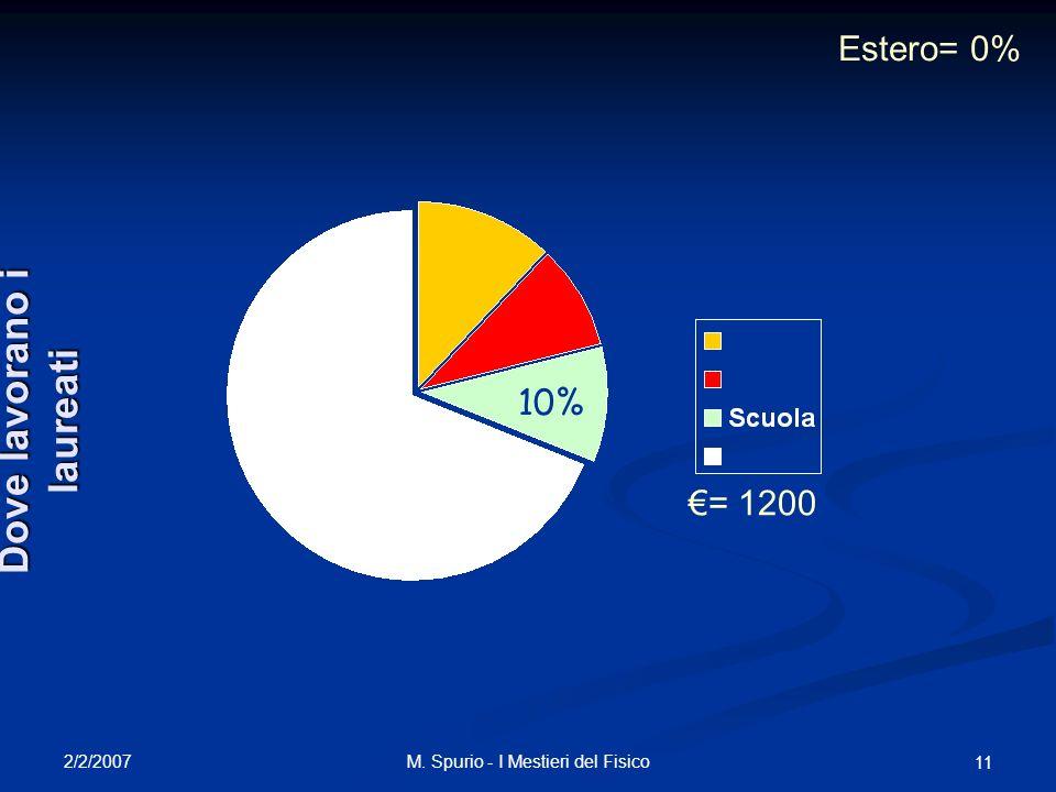 2/2/2007 M. Spurio - I Mestieri del Fisico 11 10% Estero= 0% = 1200 Dove lavorano i laureati