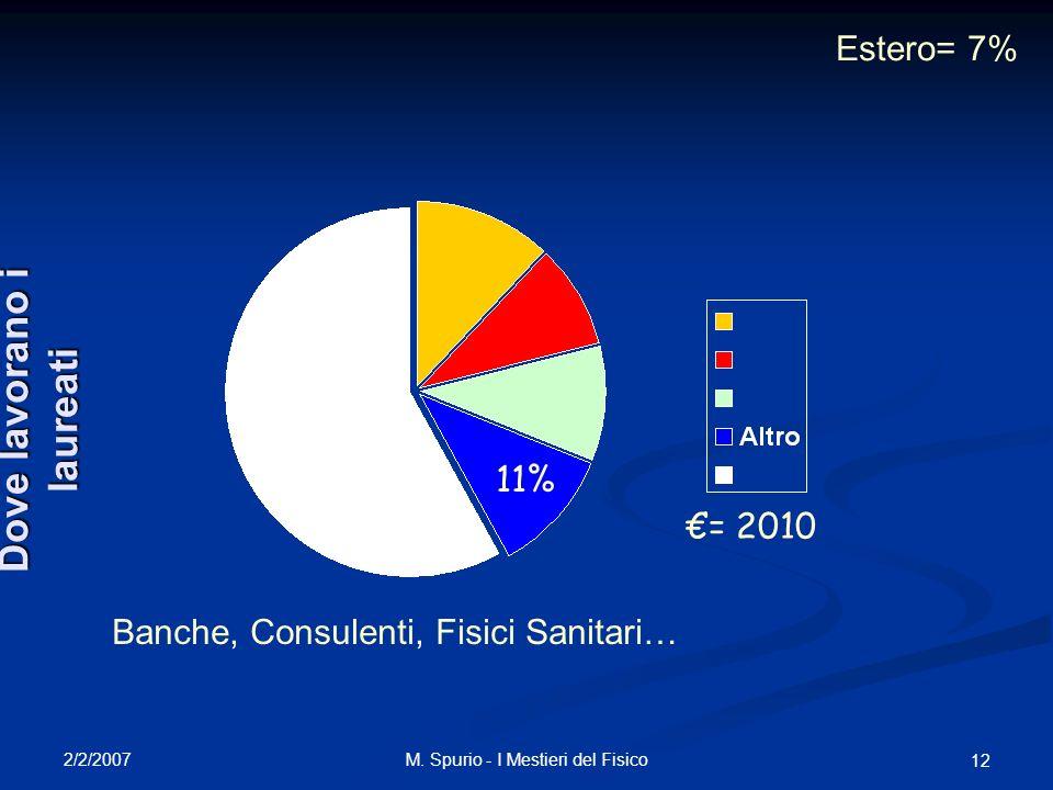 2/2/2007 M. Spurio - I Mestieri del Fisico 12 11% Estero= 7% Banche, Consulenti, Fisici Sanitari… = 2010 Dove lavorano i laureati