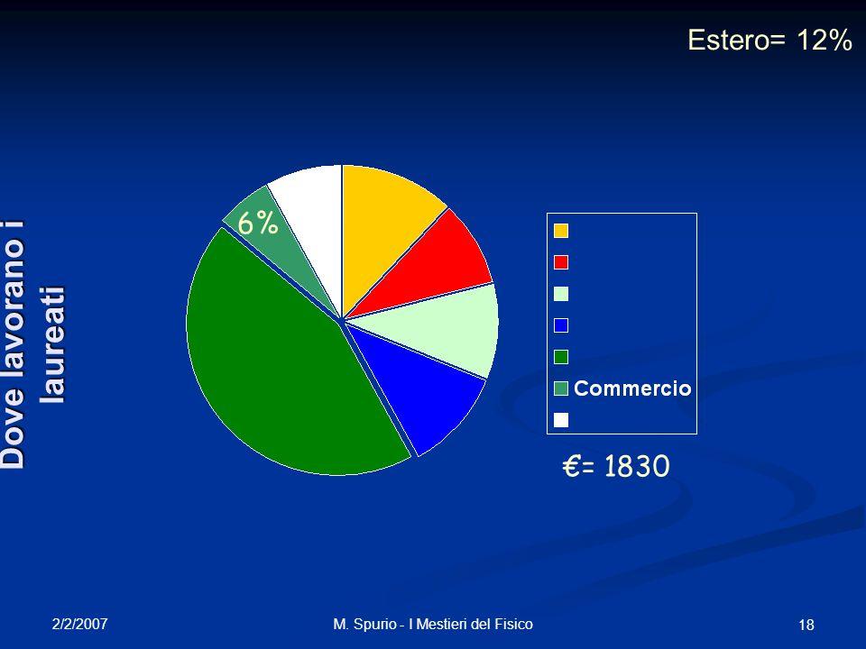 2/2/2007 M. Spurio - I Mestieri del Fisico 18 6% = 1830 Dove lavorano i laureati Estero= 12%