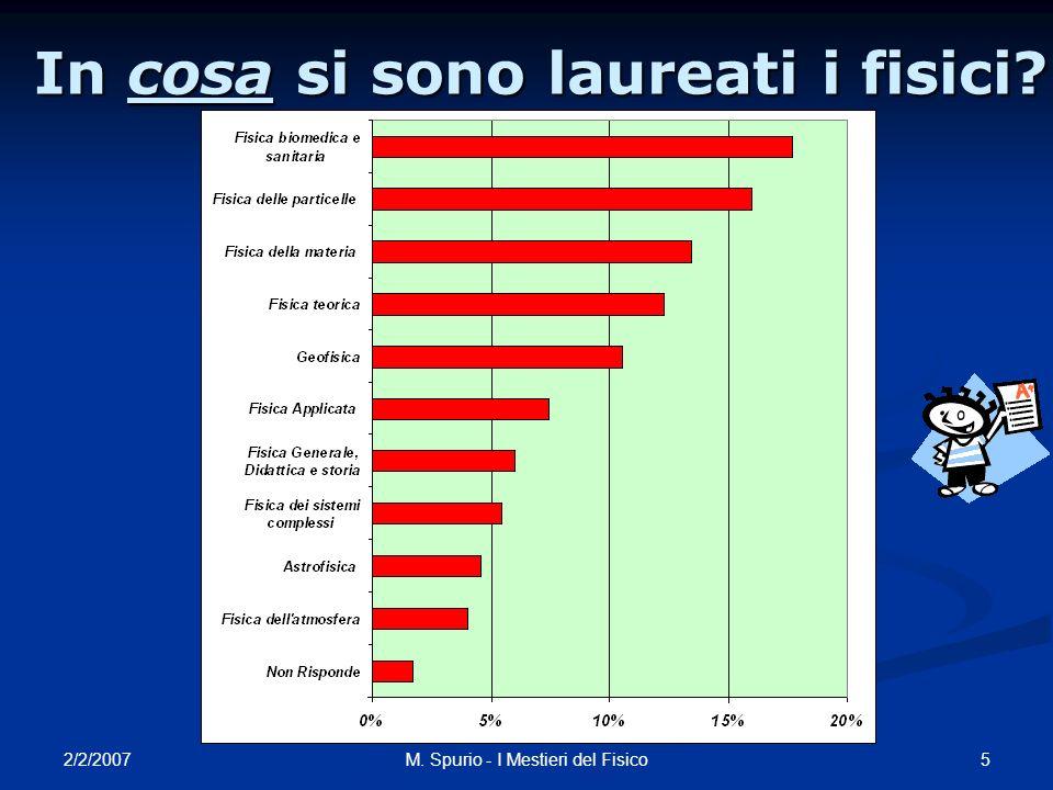 2/2/2007 5M. Spurio - I Mestieri del Fisico In cosa si sono laureati i fisici?