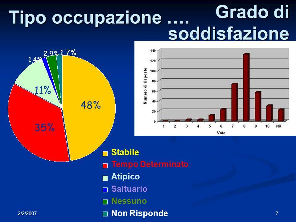 2/2/2007 7M. Spurio - I Mestieri del Fisico Tipo occupazione …. 48% Stabile Tempo Determinato Atipico Saltuario Nessuno Non Risponde 35% 11% 1,4% 2,9%